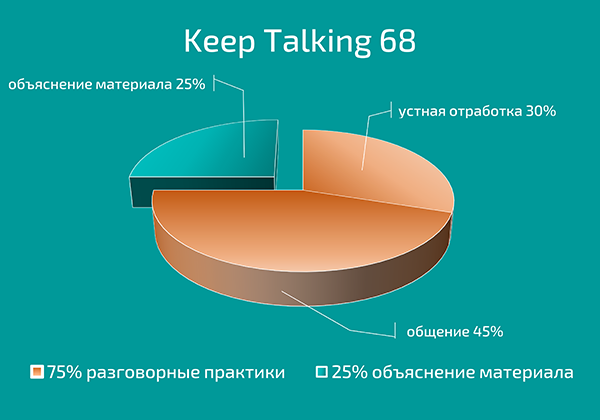 Курс Английского языка Keep Talking 68 Диаграмма